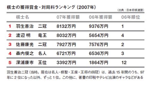 Ranking_20090129_12